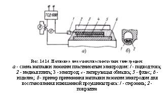~J«7BРис. 9.6. Схема поста механизированной сварки